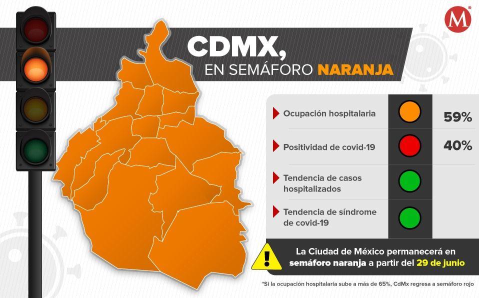 CDMX, lista para fase naranja: Sheinbaum