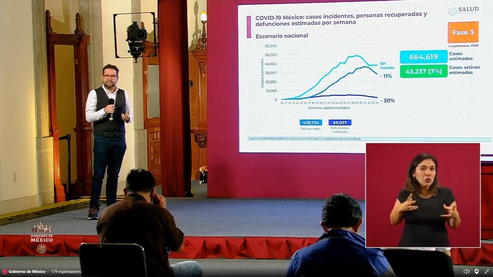 México supera las 67 mil muertes por COVID-19; reportan 629,409 casos confirmados