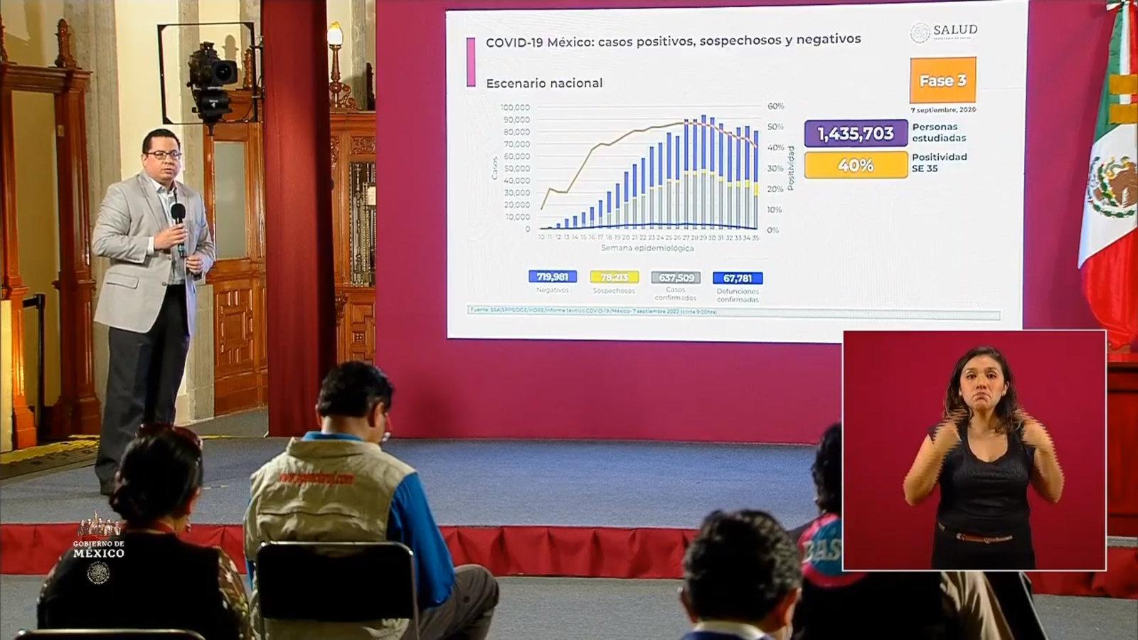 COVID-19: México llega a 637 mil 209 casos confirmados; 67 mil 781 las defunciones