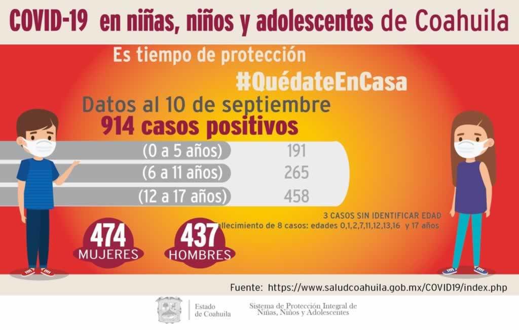 Reducen casos del COVID-19 en menores de 0 a 17 años en Coahuila