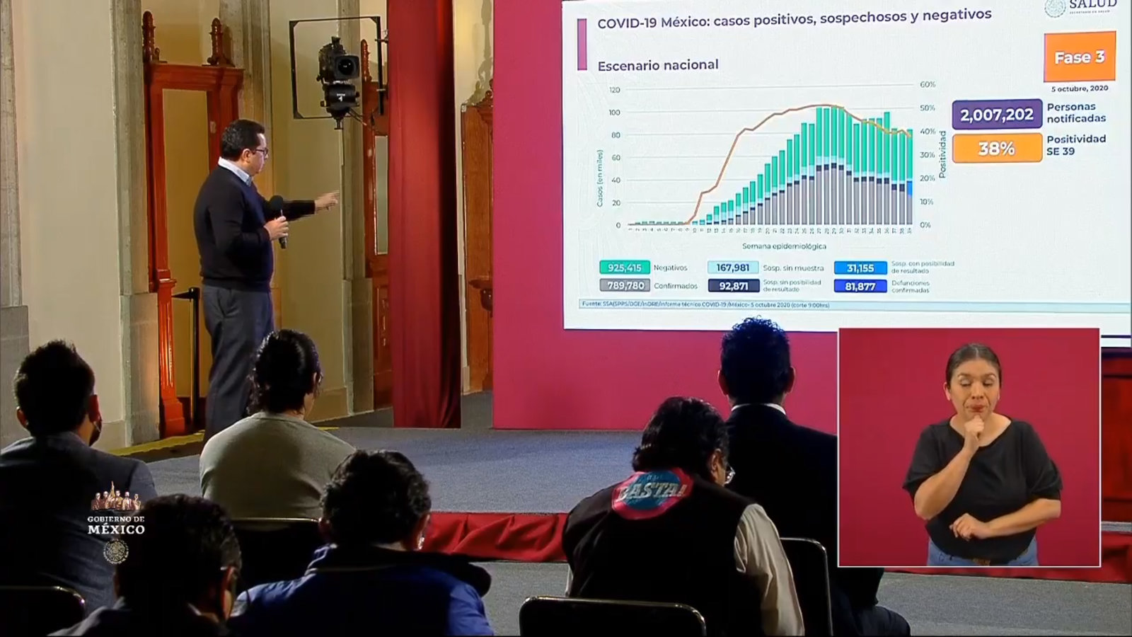 Supera México las 80 mil muertes por COVID-19