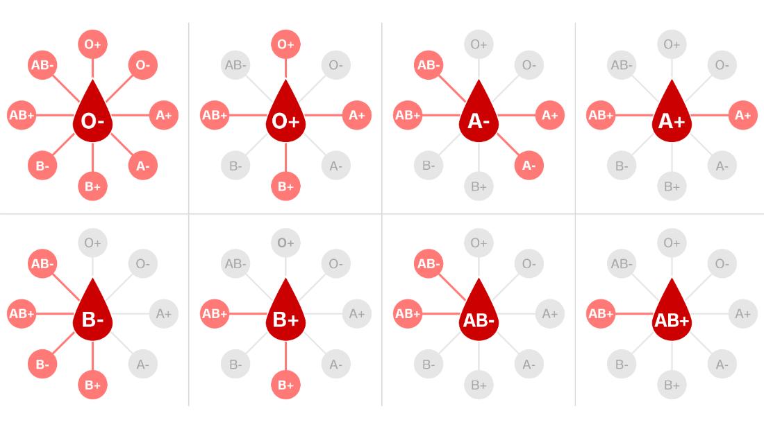 Si tu sangre es tipo O, tienes cierta protección contra COVID-19