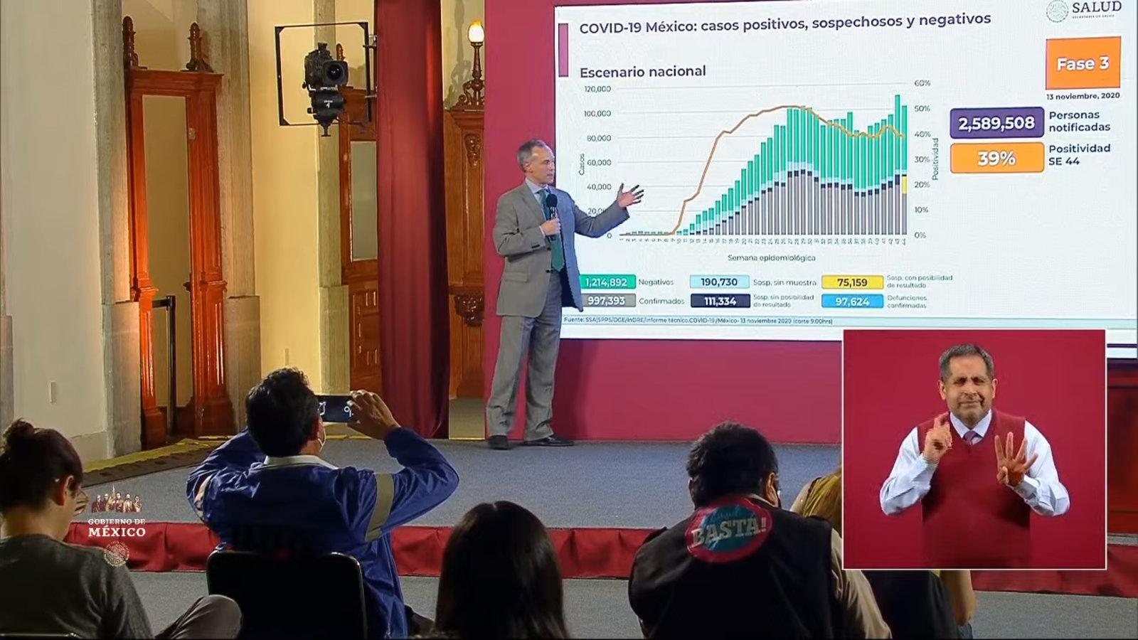 997 mil 393 los casos confirmados de COVID-19 en México; 97 mil 624 las defunciones