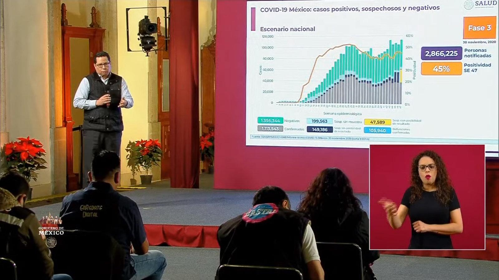 México reporta 105,940 decesos y 1,113,543 contagios por COVID-19