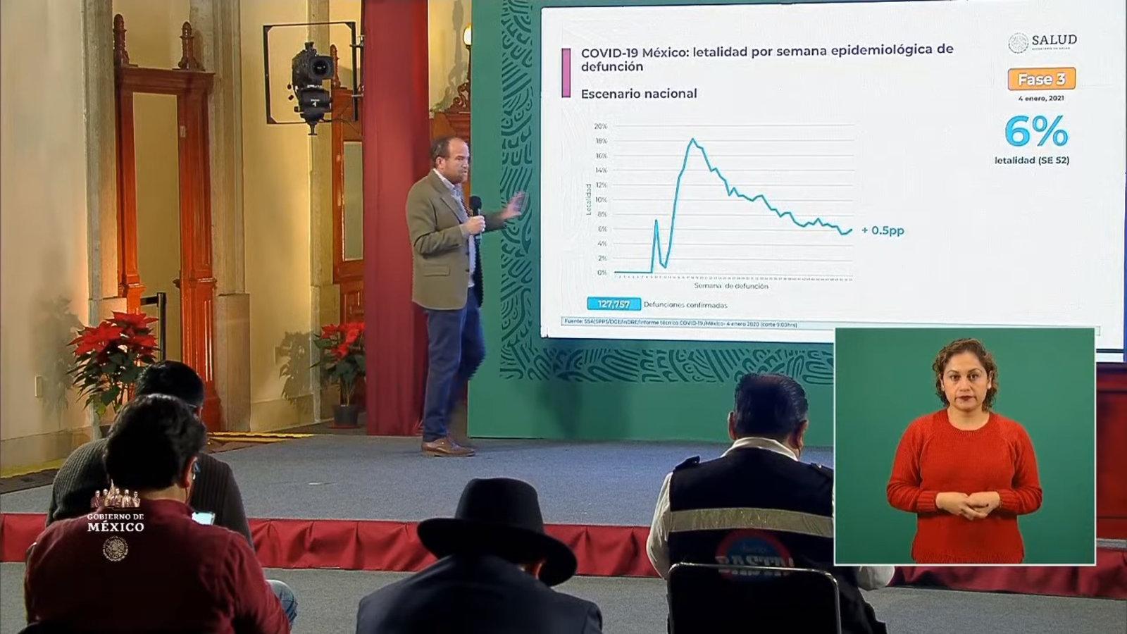 COVID-19: 127 mil 757 defunciones en México; 1,455,219 los casos confirmados