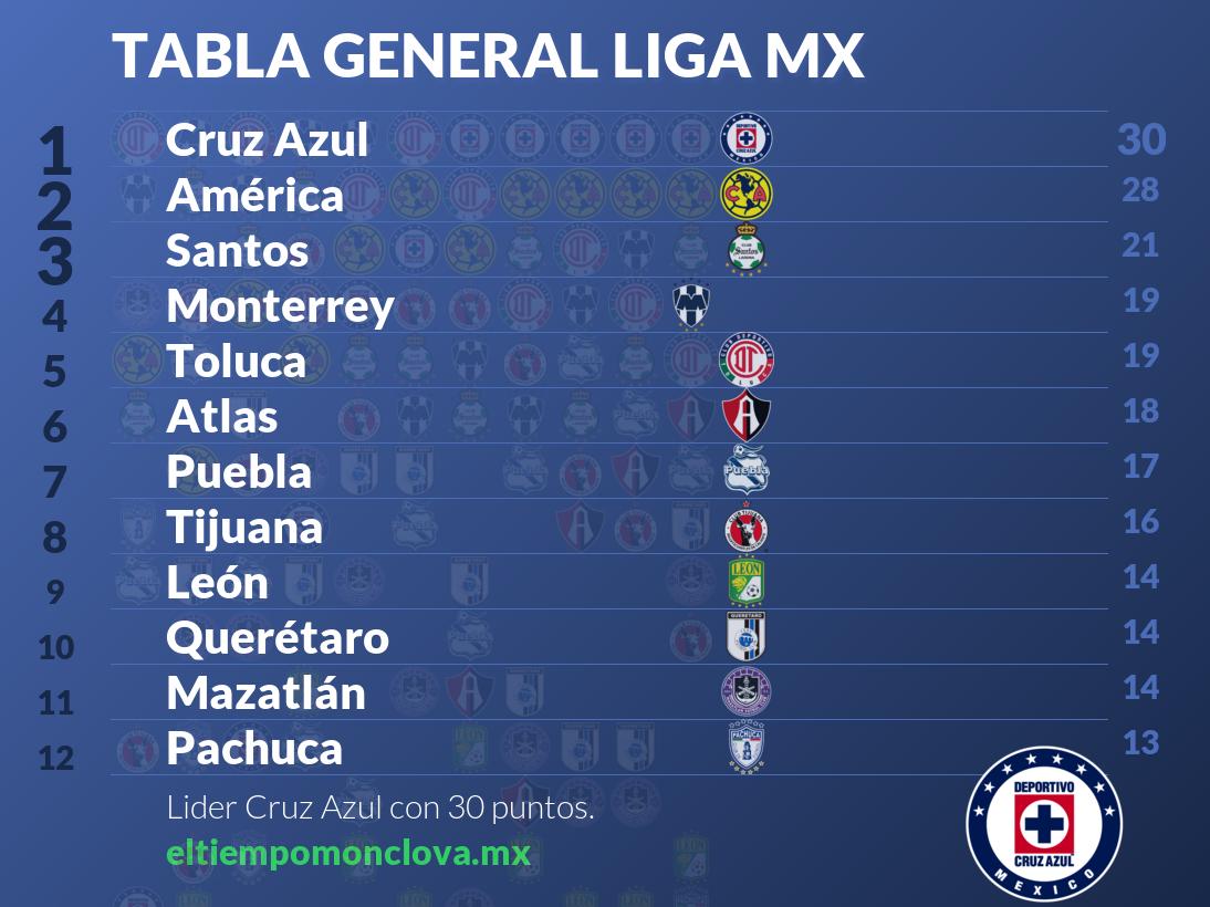 Así quedó la jornada 12 de la Liga MX