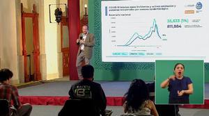 COVID-19: 200 mil 862 las defunciones en México por coronavirus