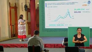 COVID-19: 201 mil 623 defunciones por coronavirus en México