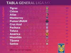 Así cerró la jornada 13 de la Liga MX Femenil, Tigres por quinta ocasión en liderato