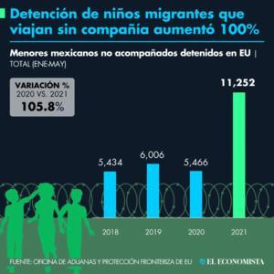 Los niños migrantes detenidos viajando solos aumentan 100%