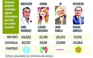 El gobierno de Nuevo León, uno de los estados que dejará mayor deuda